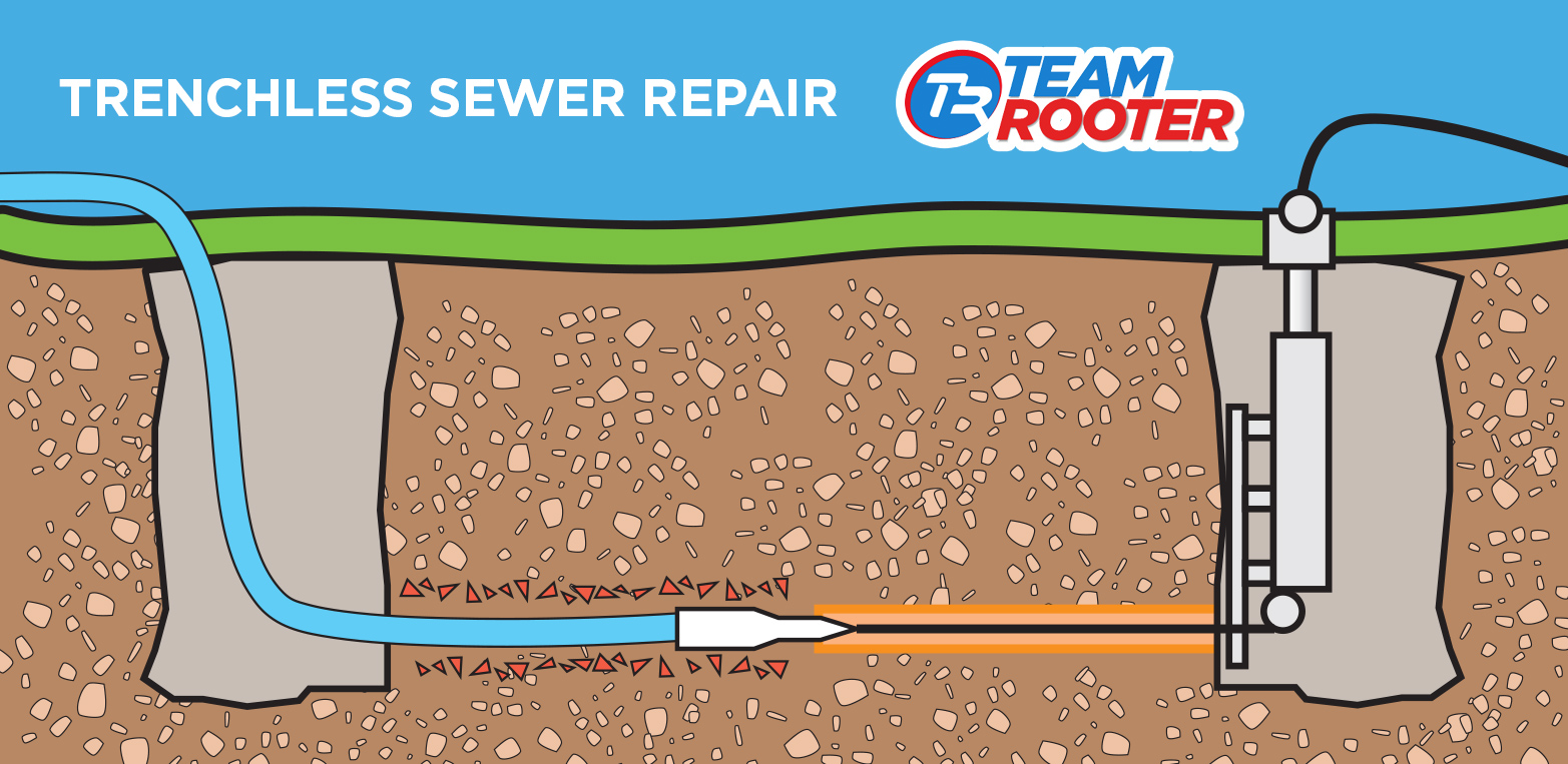 Sewer Line Replacement In Los Angeles Team Rooter 24